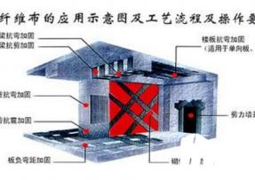 加固公司用碳纤维修补楼板混凝土裂缝